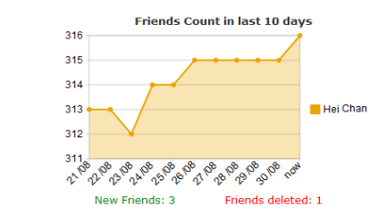 Friend Stats – Statistics exposed