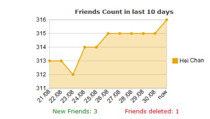 Friend Stats – Statistics exposed