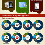 [InfoGraph] Enterprise Mobility – Apps,Platforms and Devices