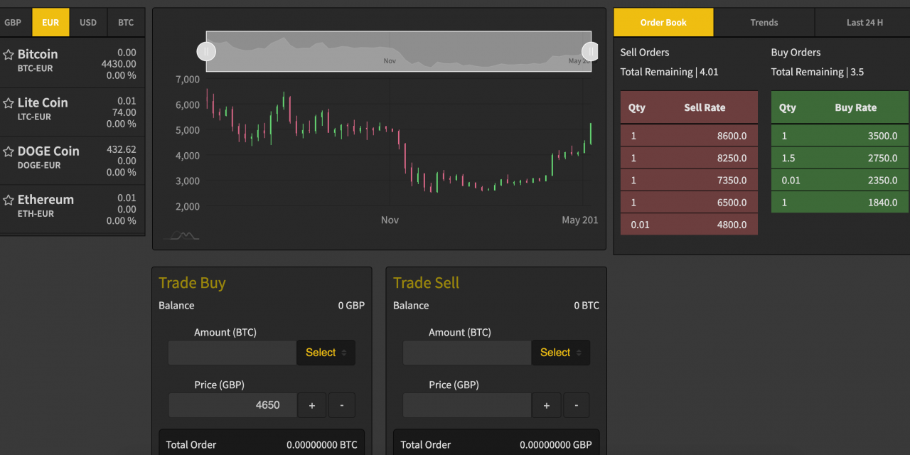 Cryptocurrency Exchange Software